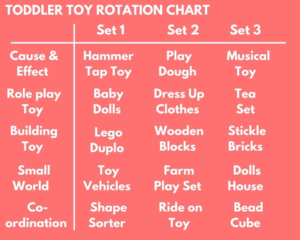 Toddler Toy Rotation Chart, includes 3 sets with categories for cause and effect, role play, building, small world and coordination